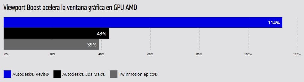 Viewport Boost acelera la ventana gráfica en GPU AMD