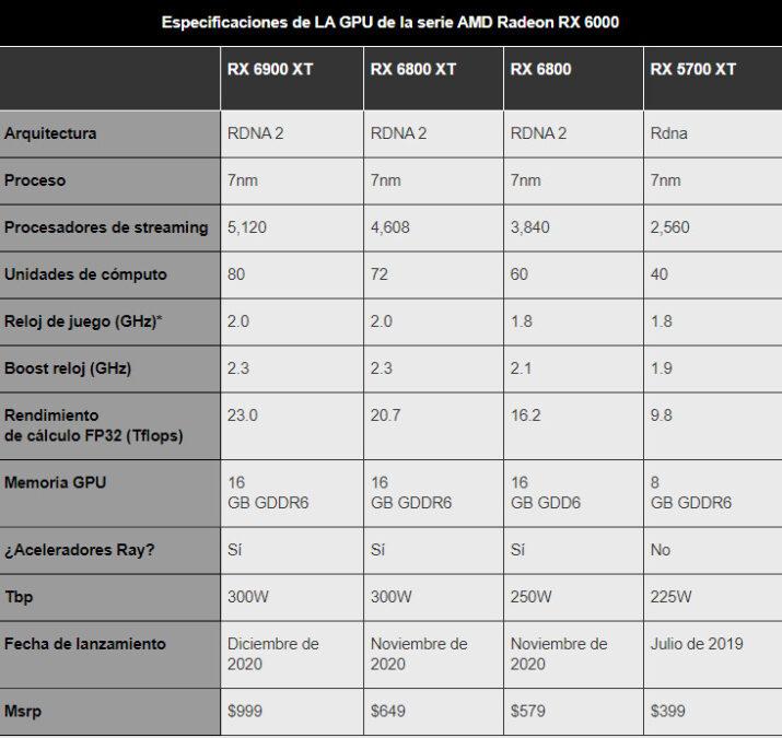 AMD ha presentado la Radeon RX 6900 XT
