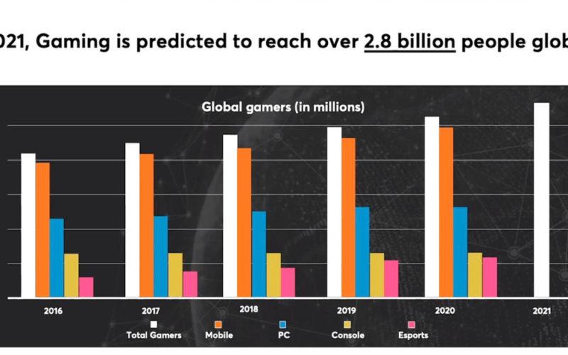 Las compañías de videojuegos malinterpretan a los jugadores